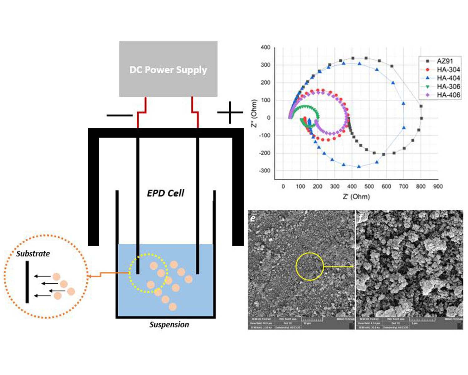 Electrochemical evaluation of the hydroxyapatite coating synthesized on the AZ91 by electrophoretic deposition route