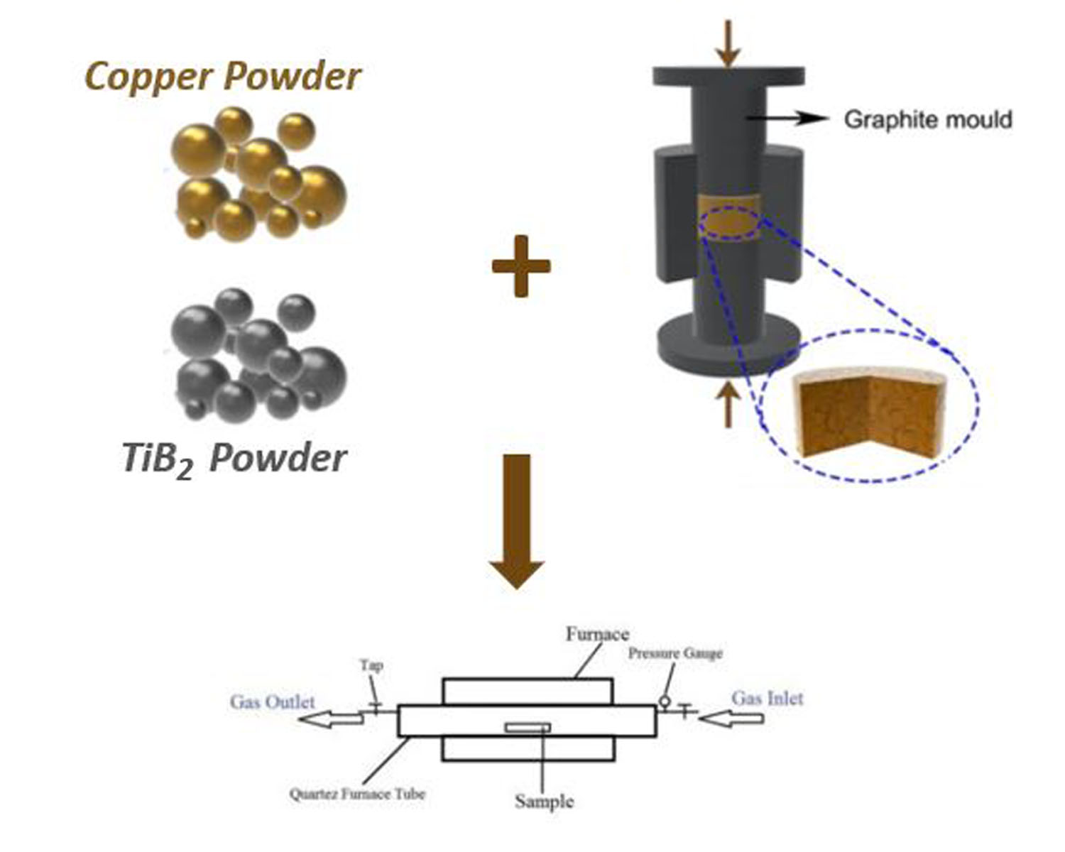 Corrosion and mechanical behavior evaluation of in-situ synthesized Cu-TiB2 nanocomposite