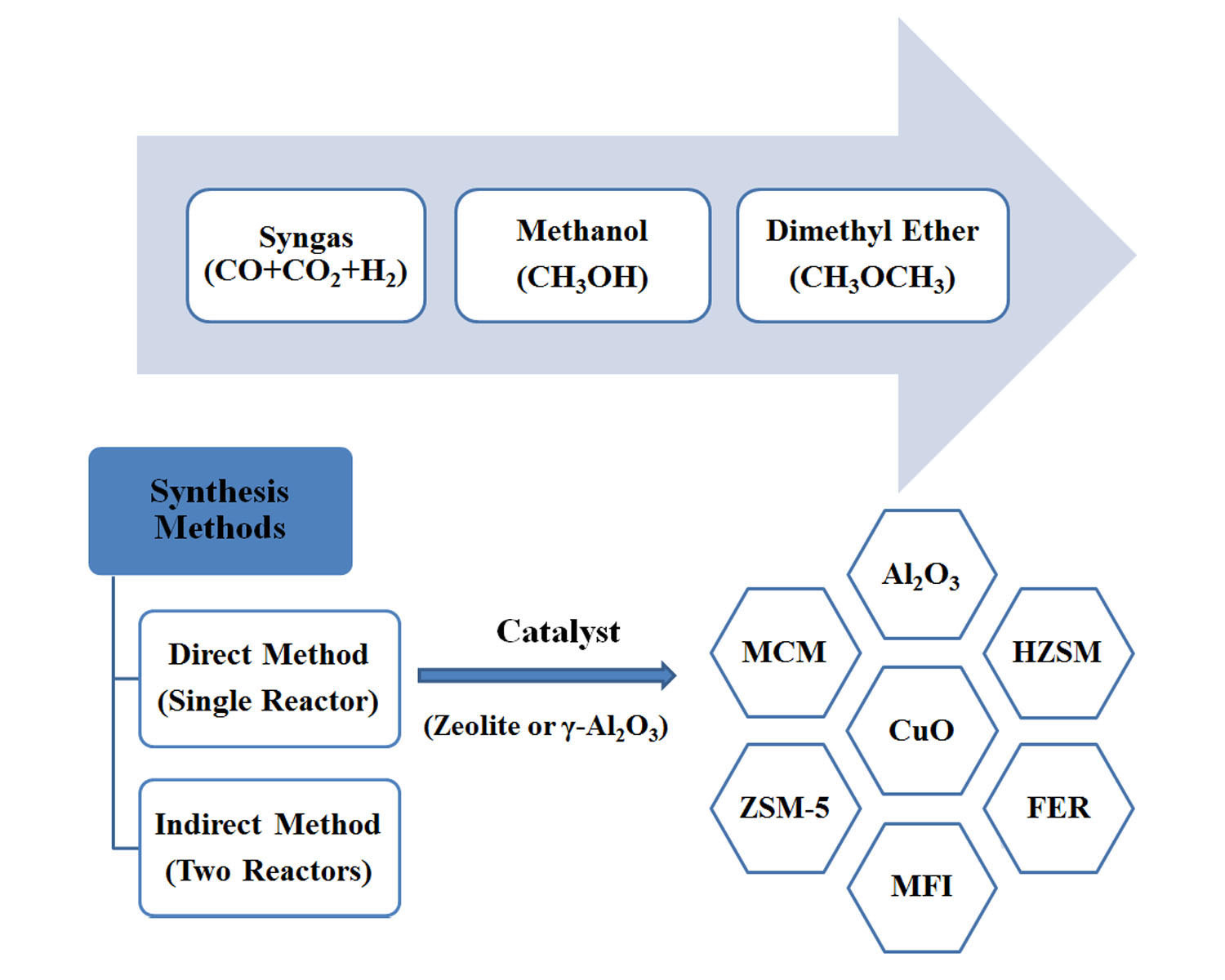 Direct catalytic production of dimethyl ether from CO and CO2: A review