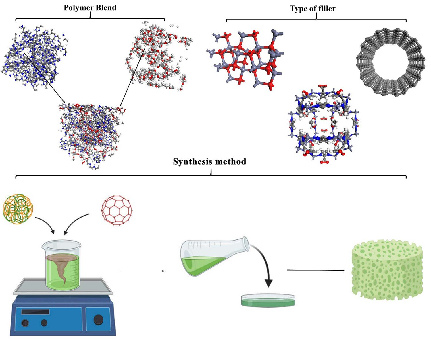 Recent advances in synthesis and applications of mixed matrix membranes
