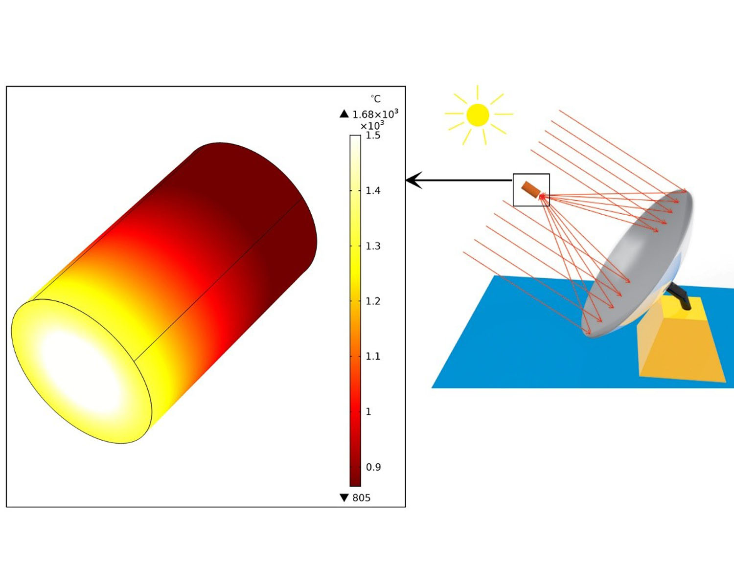 Numerical investigation of solar collectors as a potential source for sintering of ZrB2
